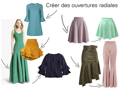 Adding flare add volume to hems of skirts, dresses, pants and sleeves create loose, flowing clothes.